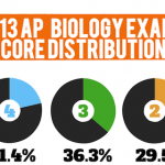 AP Bio Exam Results Post , 6 Online Ap Biology Course In Scientific data Category