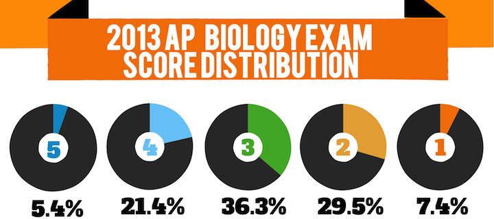 Scientific data , 6 Online Ap Biology Course : AP Bio Exam Results Post
