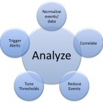 Analyze , 7 Data Analysis In Scientific data Category
