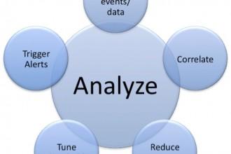 Analyze , 7 Data Analysis In Scientific data Category