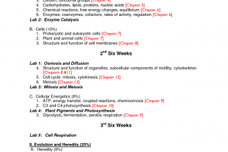 ap biology course outline in Scientific data