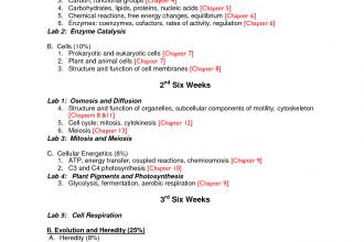 Ap Biology Course Outline , 6 Ap Biology Course Outline In Scientific data Category