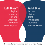 left right brain , 8 Left Right Brain Characteristics In Brain Category