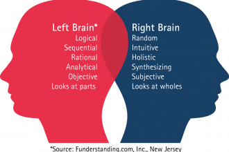 left right brain in Cell