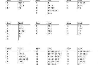 Stem And Leaf Plot Generator Decimals , 6 Stem And Leaf Plot Generator In Scientific data Category